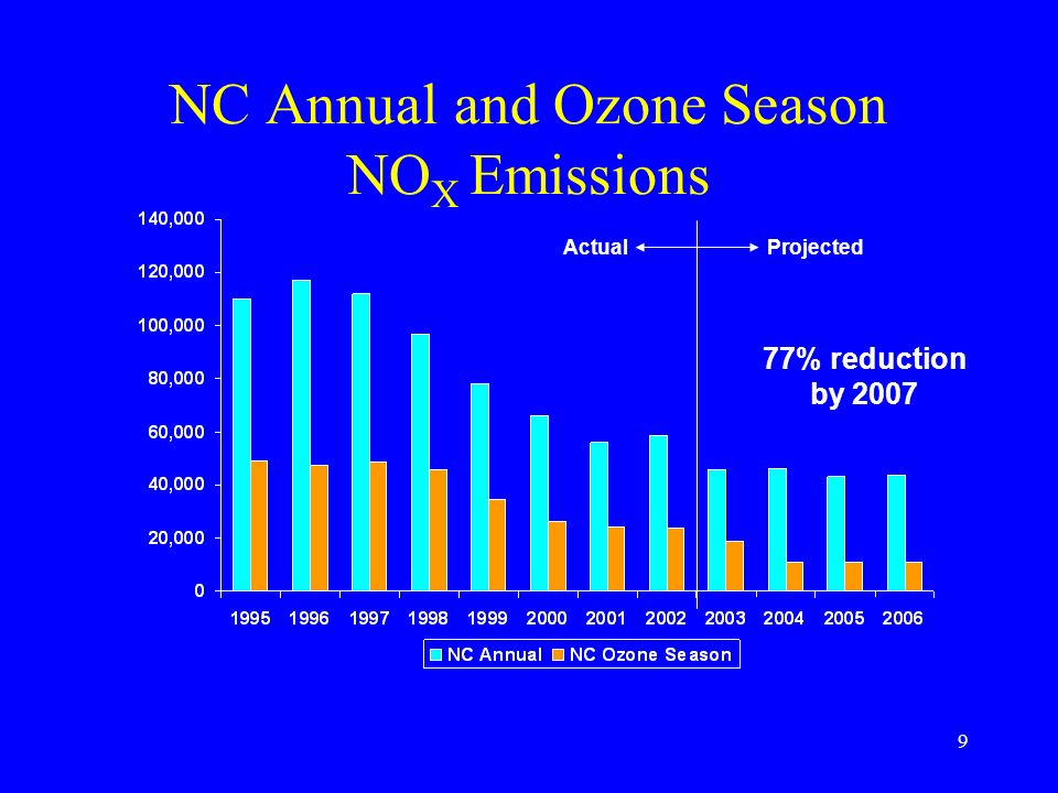 NC Annual and Ozone Season NOX Emissions
