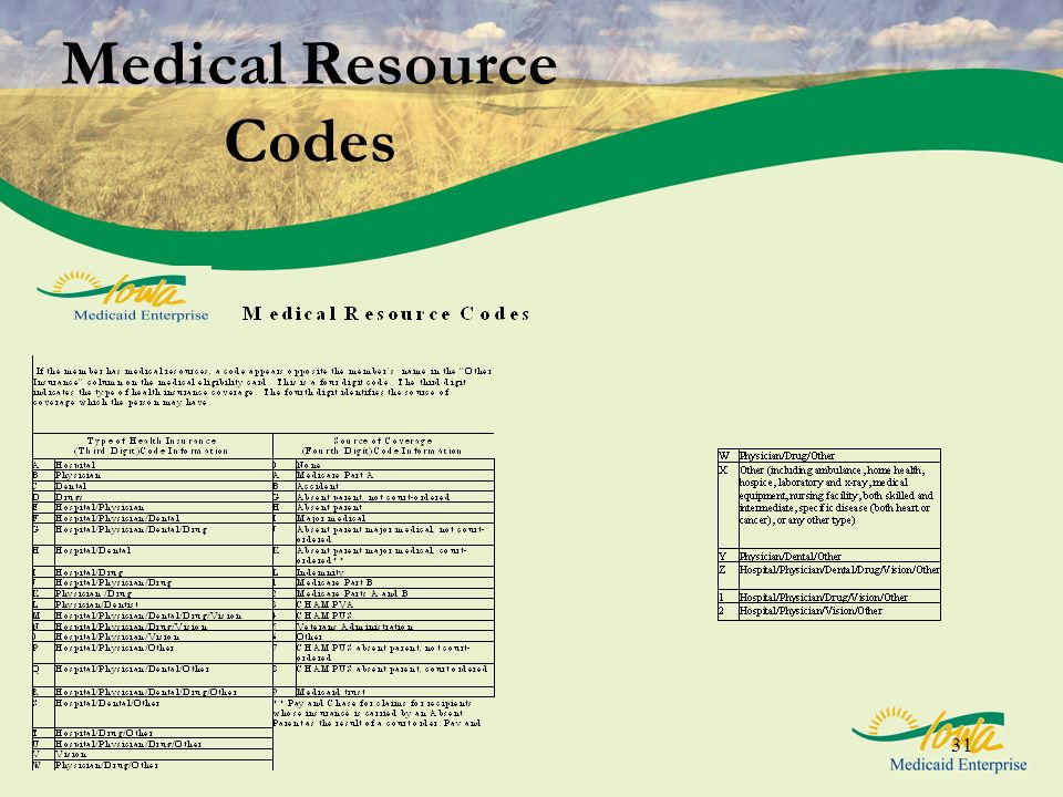 Medical Resource Codes