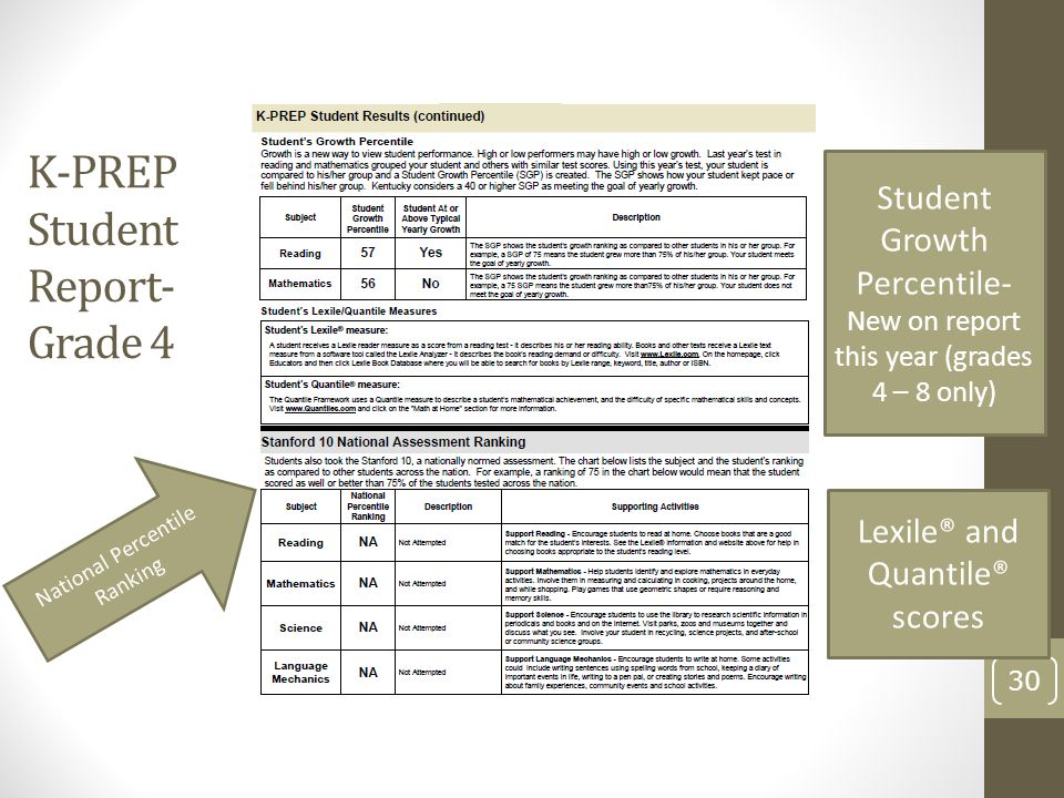 K-PREP Student Report-Grade 4