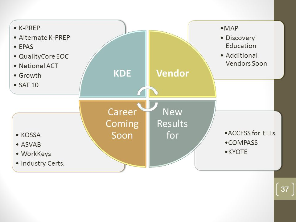 KDE Vendor New Results for Career Coming Soon ACCESS for ELLs COMPASS
