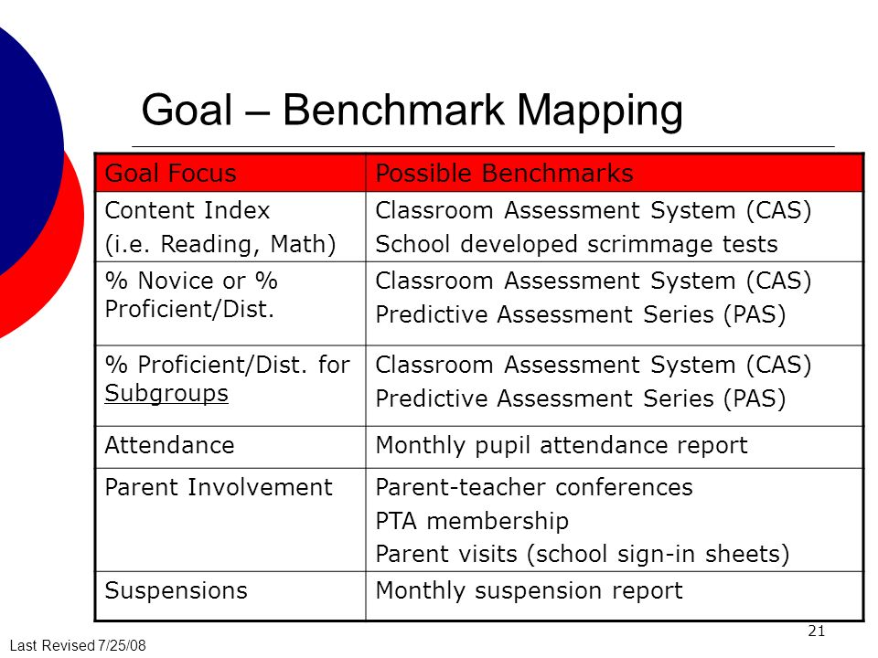 Goal – Benchmark Mapping