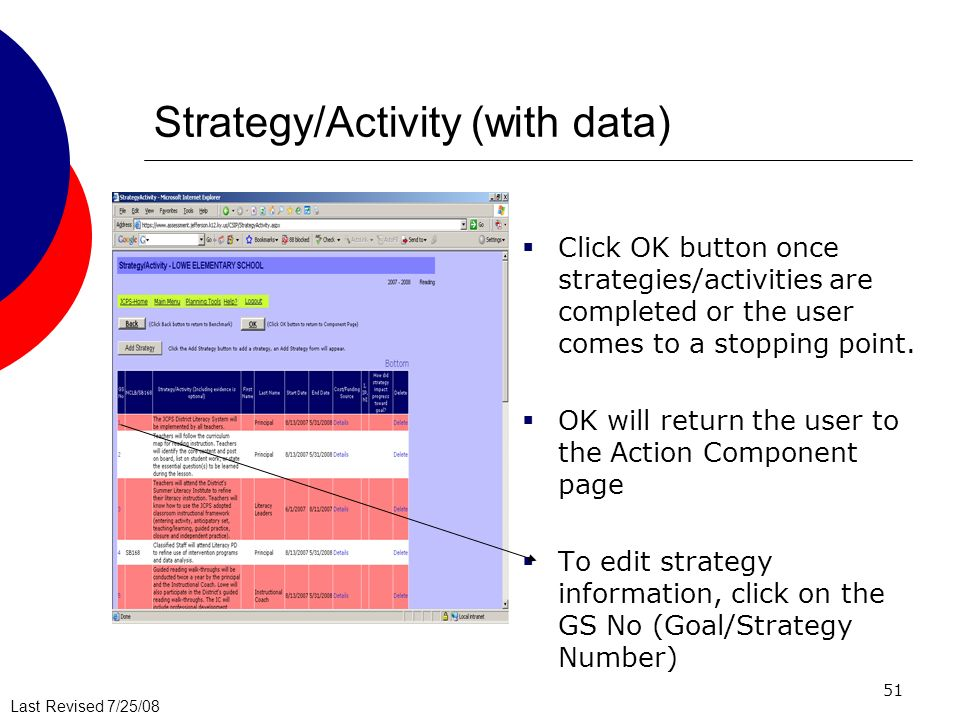 Strategy/Activity (with data)