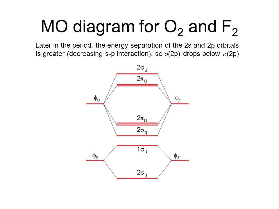 valence bond theory and molecular orbital theory