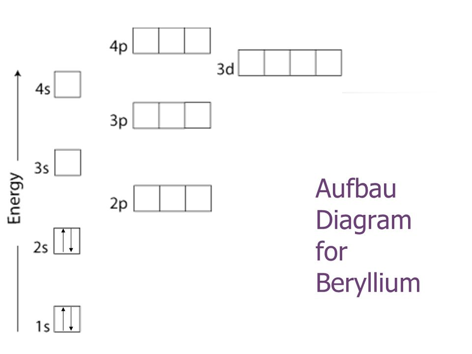 Aufbau Diagram for Beryllium