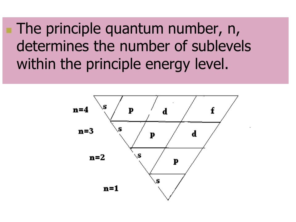 The principle quantum number, n, determines the number of sublevels within the principle energy level.