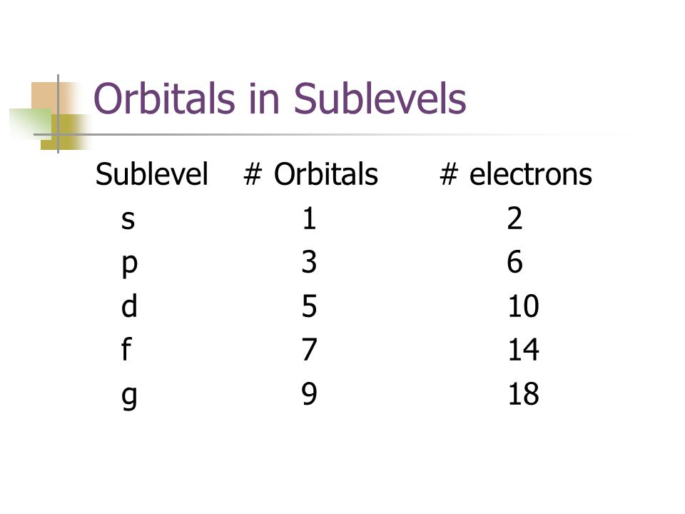 Orbitals in Sublevels Sublevel # Orbitals # electrons s 1 2 p 3 6