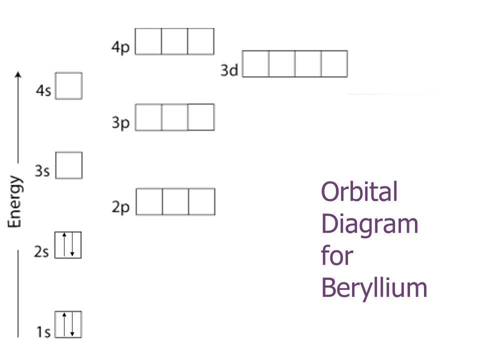 Be orbital diagram wiring diagram schemes for Ptable electron