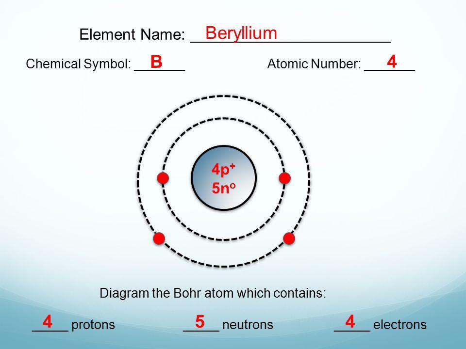 Bohr model diagrams lesson 31 extension ppt video online download beryllium b 4 4 5 4 element name ccuart Gallery