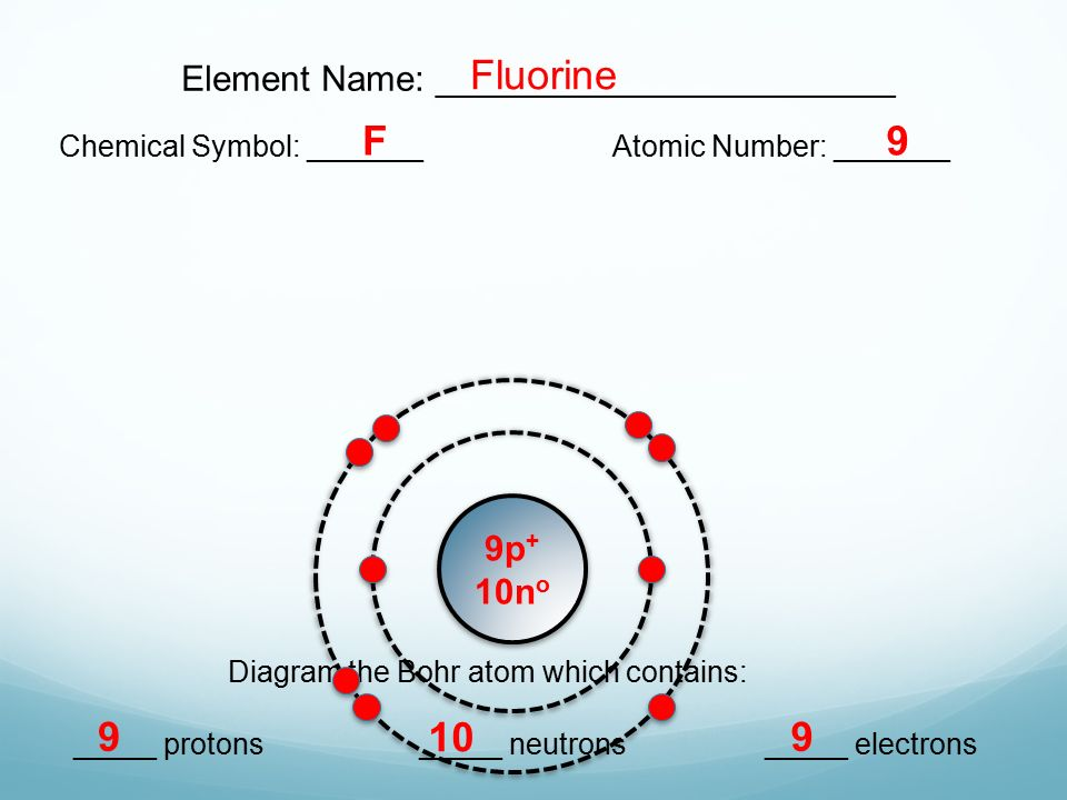 Bohr model diagrams lesson 31 extension ppt video online download 7 fluorine ccuart Choice Image