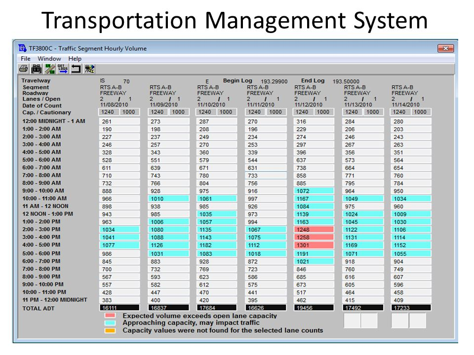 Hcm 2010 Work Zones Ppt Video Online Download