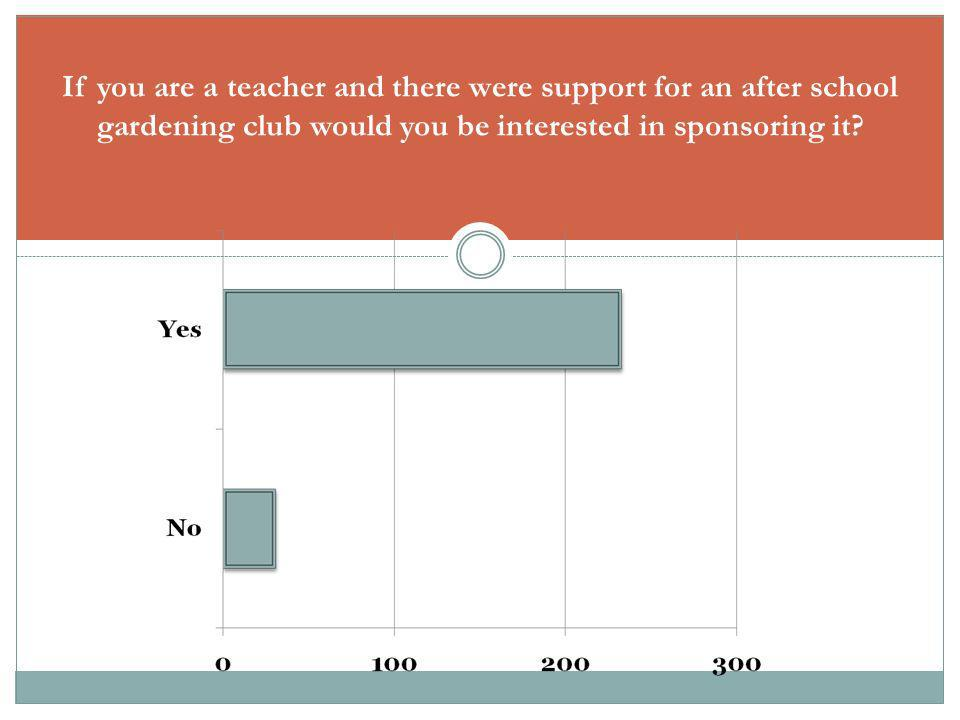 If you are a teacher and there were support for an after school gardening club would you be interested in sponsoring it