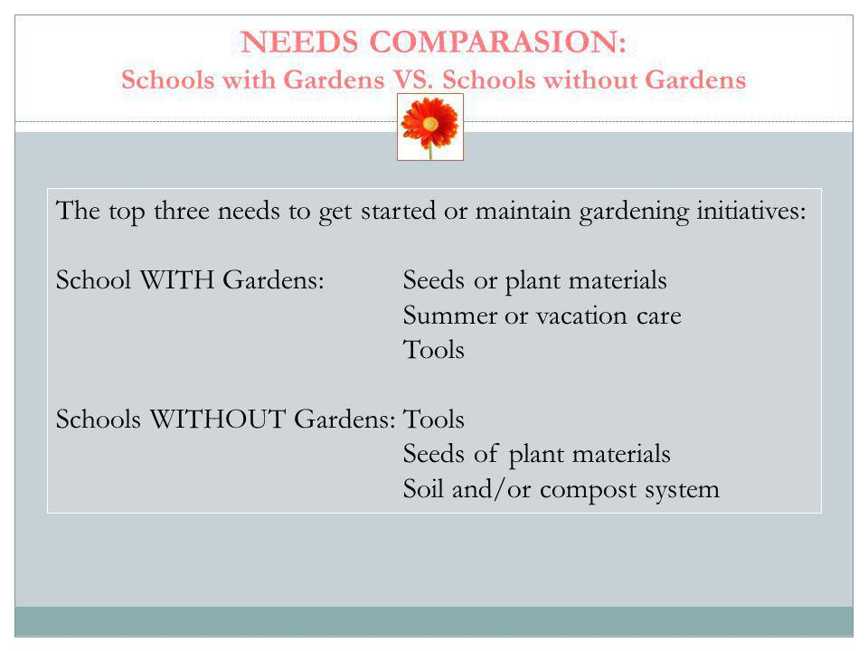 NEEDS COMPARASION: Schools with Gardens VS. Schools without Gardens