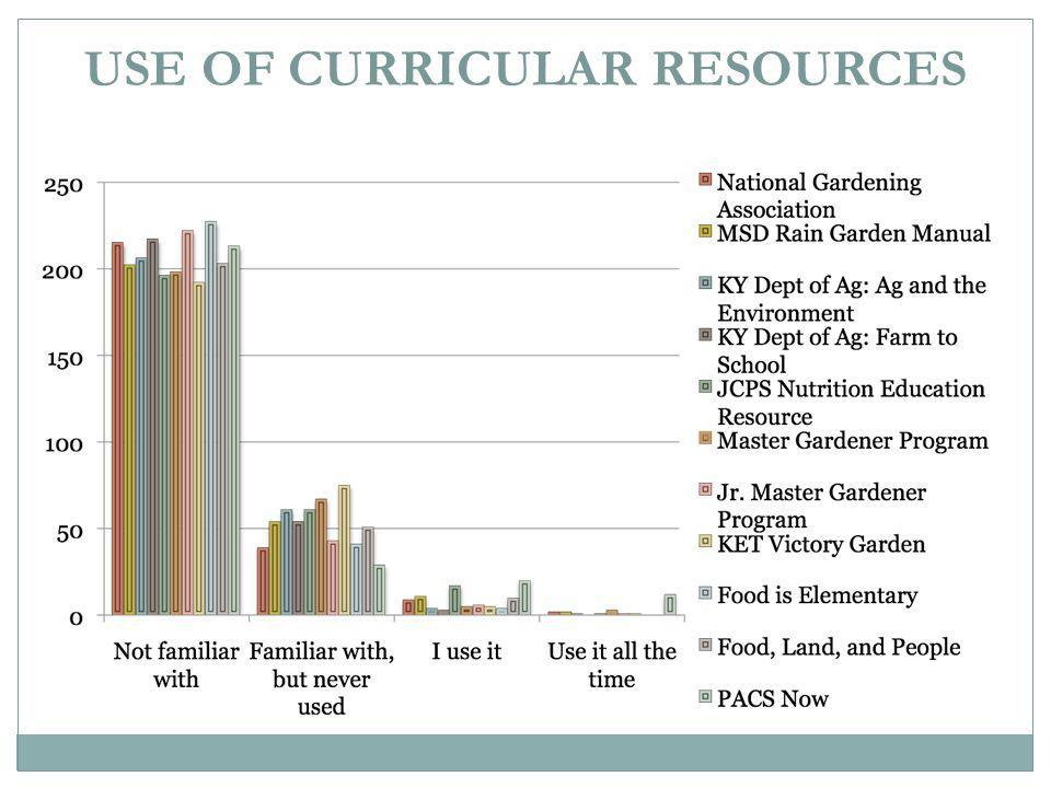 USE OF CURRICULAR RESOURCES