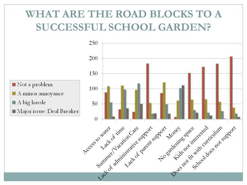 WHAT ARE THE ROAD BLOCKS TO A SUCCESSFUL SCHOOL GARDEN