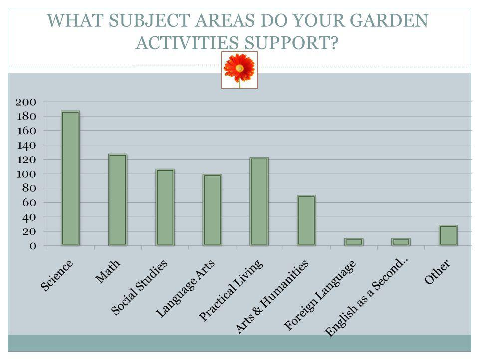 WHAT SUBJECT AREAS DO YOUR GARDEN ACTIVITIES SUPPORT