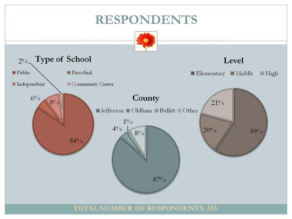 TOTAL NUMBER OF RESPONDENTS: 353