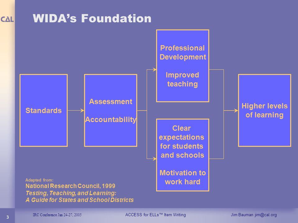 WIDA's Foundation Professional Development Improved teaching