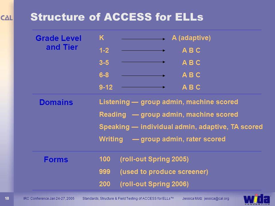 Structure of ACCESS for ELLs
