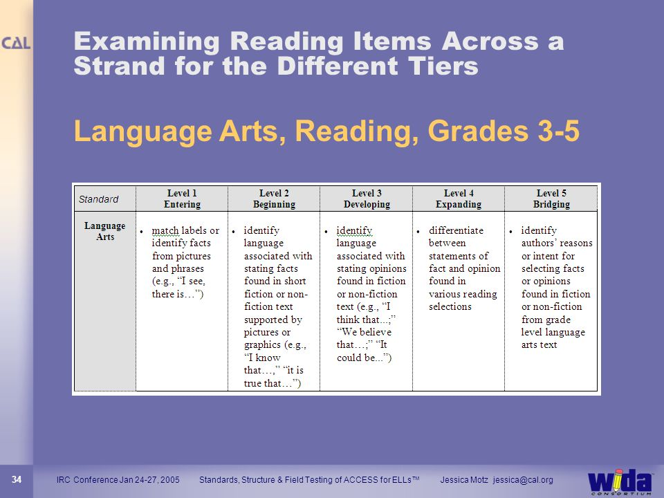 Examining Reading Items Across a Strand for the Different Tiers