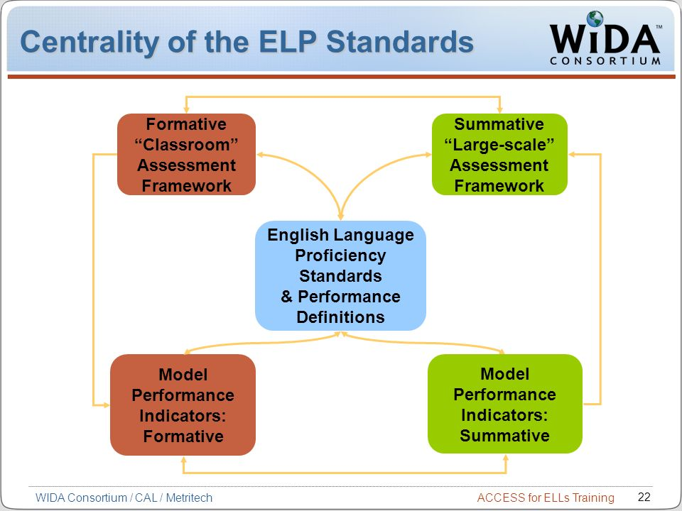 Centrality of the ELP Standards