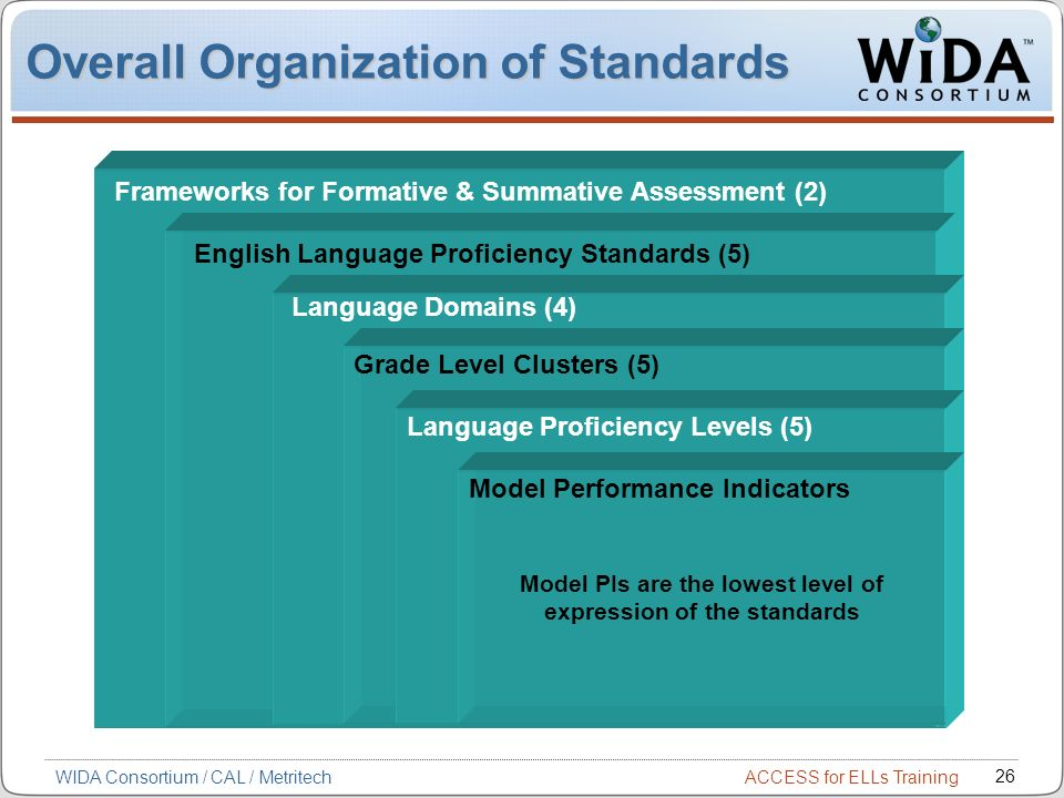 Overall Organization of Standards