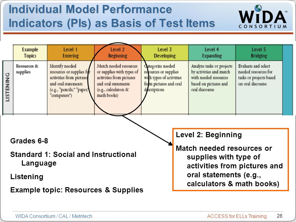 Individual Model Performance Indicators (PIs) as Basis of Test Items