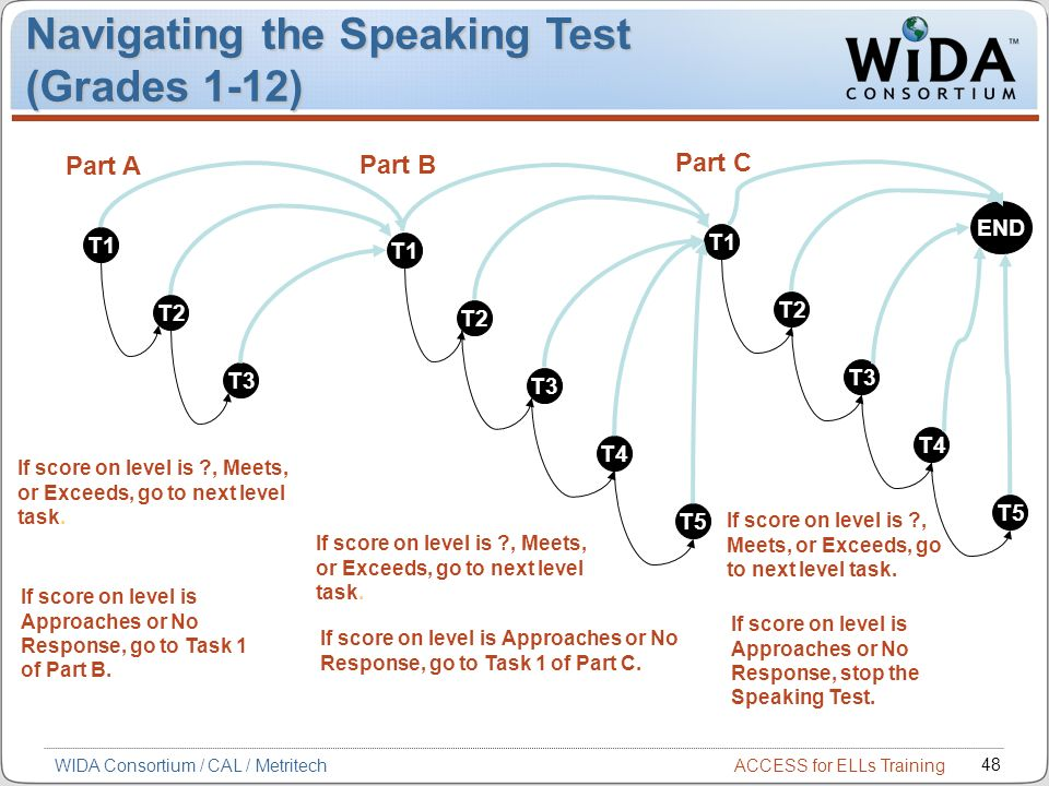 Navigating the Speaking Test (Grades 1-12)