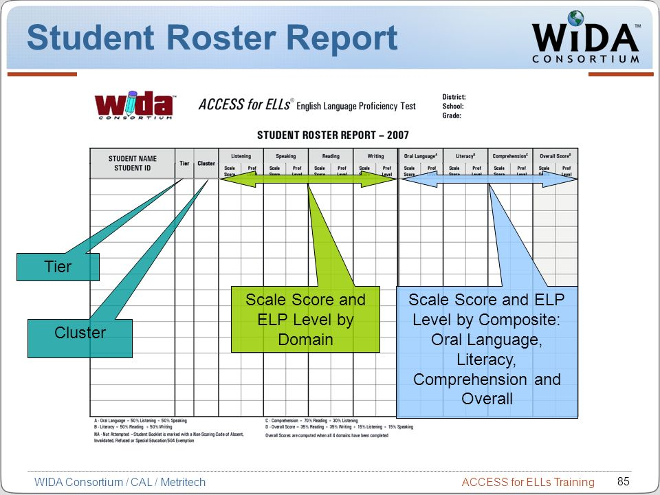 Student Roster Report Tier Scale Score and ELP Level by Domain