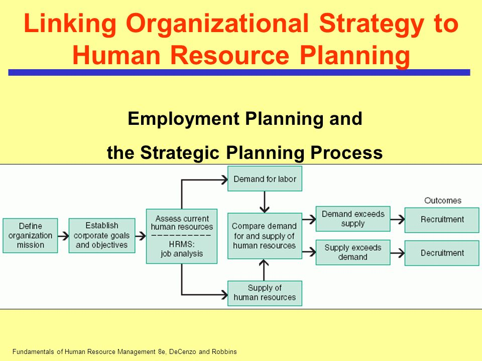 the link between corporate strategies and human resource management hrm Synergies created by a strategic fit between business and human resource strategies: an assessment of transnational tea firms in kenya by wilson j osito odiyo.
