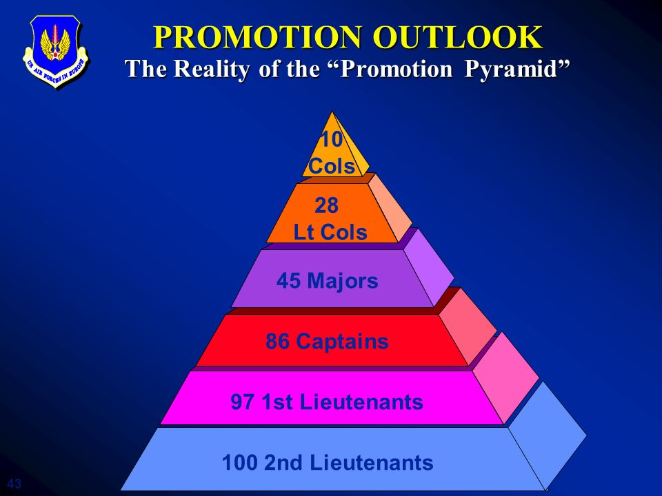 PROMOTION OUTLOOK The Reality of the Promotion Pyramid