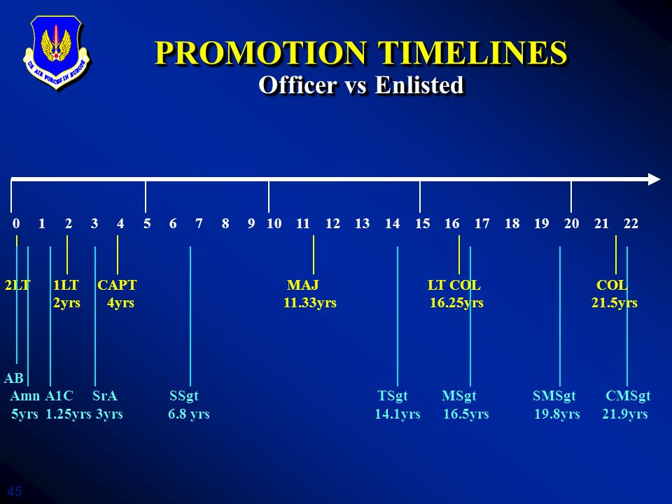 PROMOTION TIMELINES Officer vs Enlisted