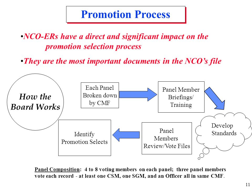 Promotion Process NCO-ERs have a direct and significant impact on the promotion selection process.