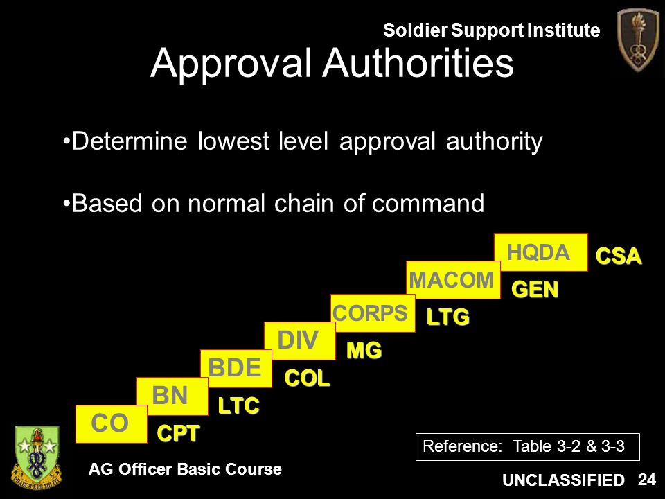 Approval Authorities Determine lowest level approval authority