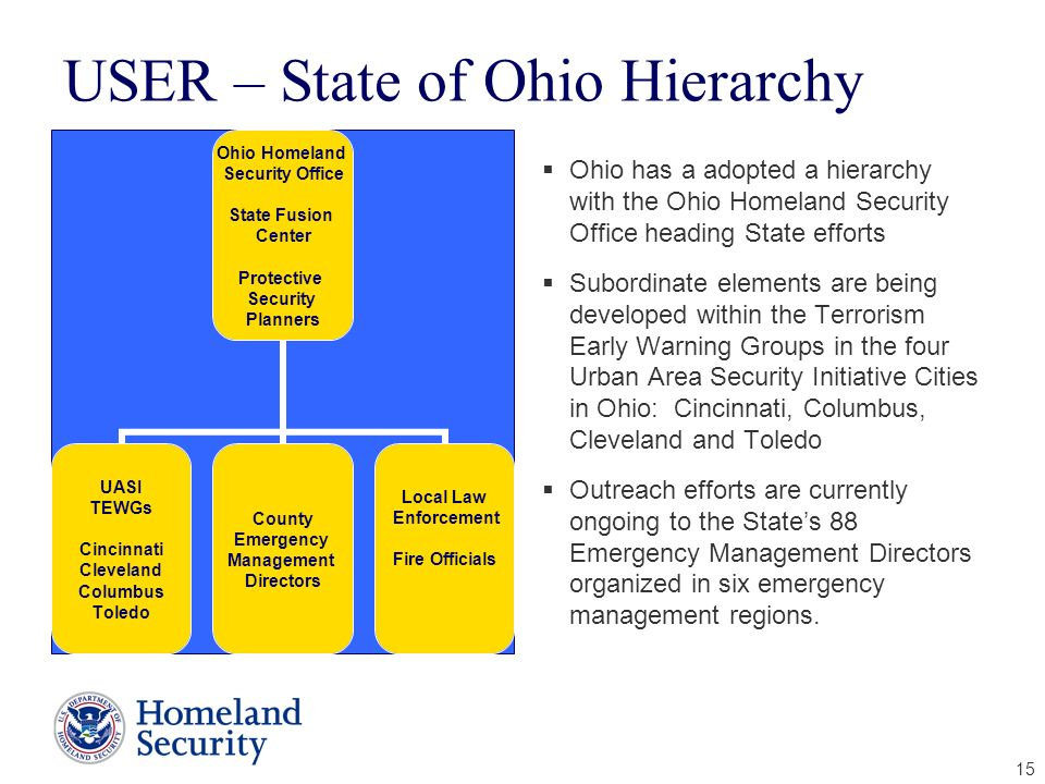 USER – State of Ohio Hierarchy