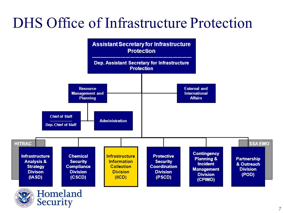 DHS Office of Infrastructure Protection