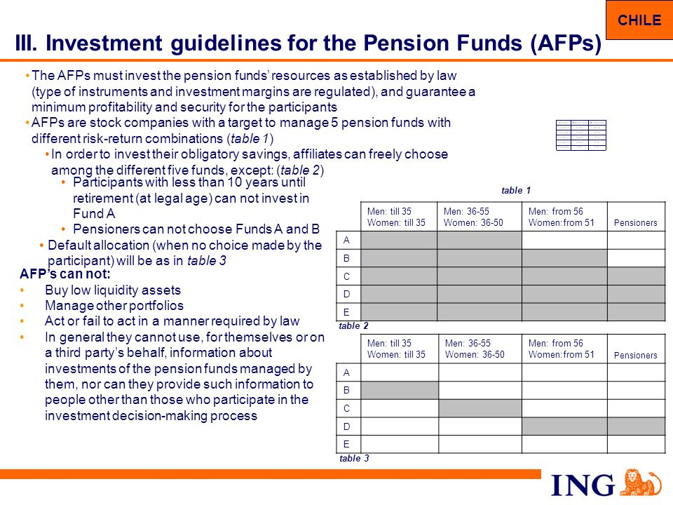 III. Investment guidelines for the Pension Funds (AFPs)
