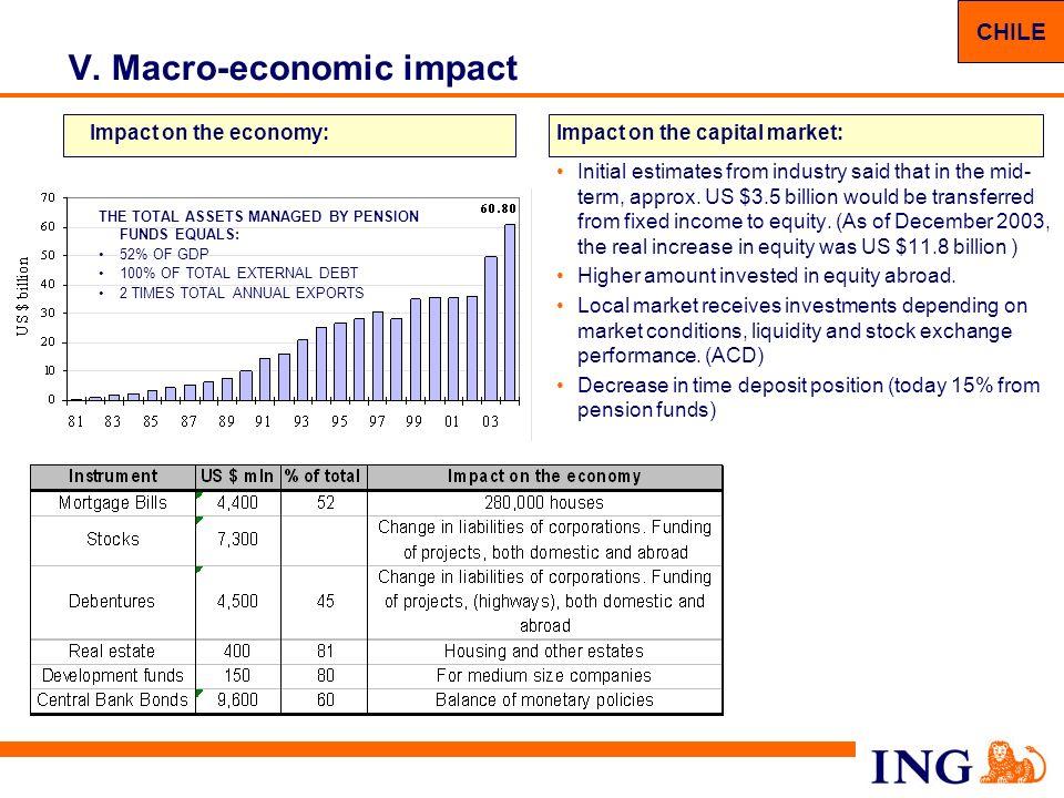 V. Macro-economic impact
