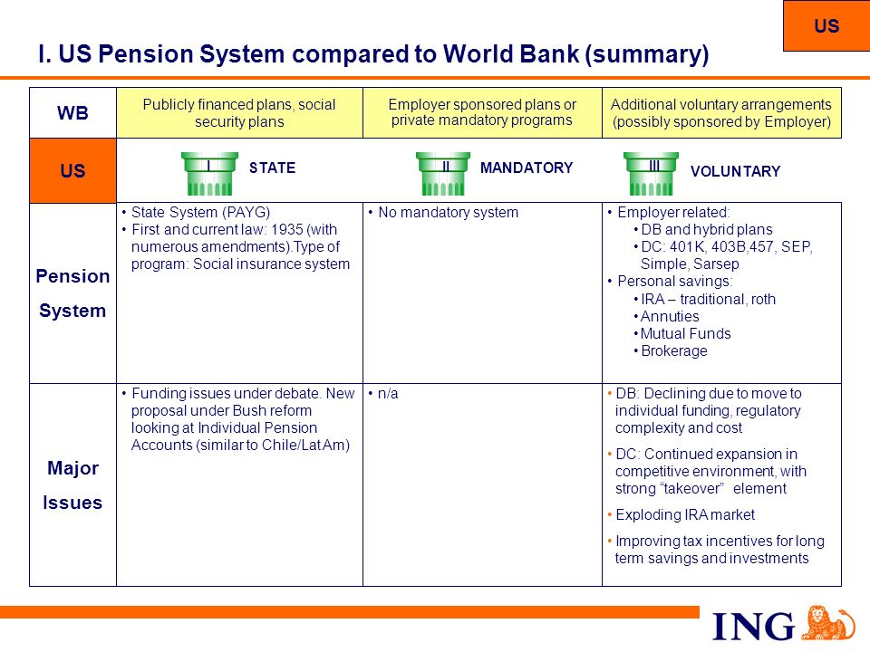 I. US Pension System compared to World Bank (summary)
