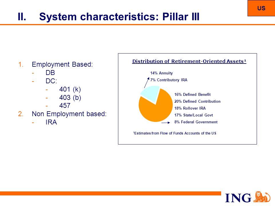 System characteristics: Pillar III