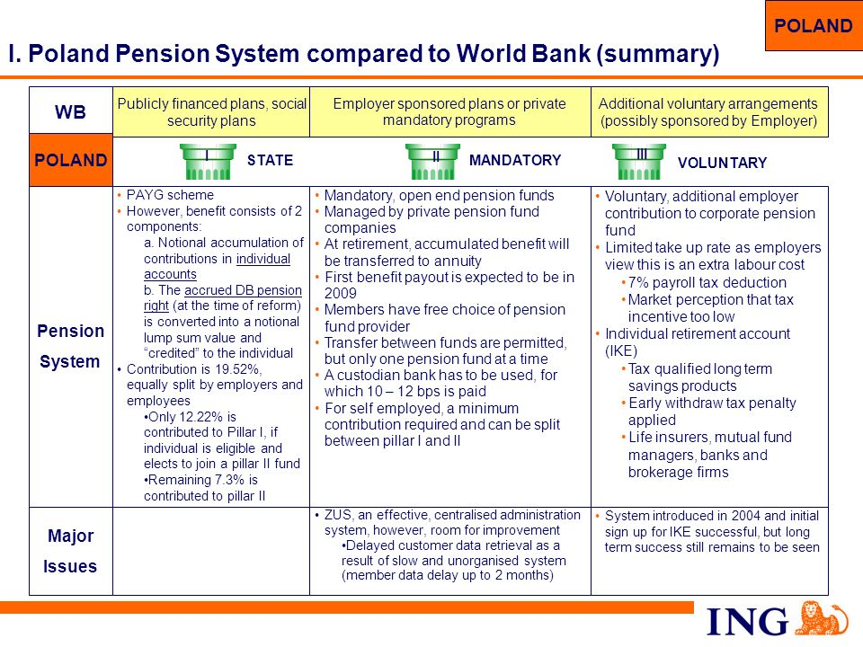 I. Poland Pension System compared to World Bank (summary)