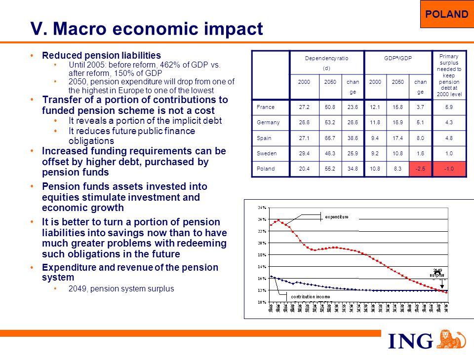 V. Macro economic impact