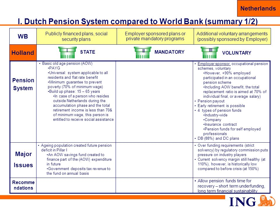 I. Dutch Pension System compared to World Bank (summary 1/2)