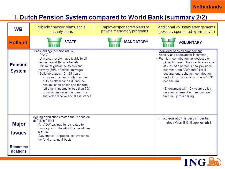 I. Dutch Pension System compared to World Bank (summary 2/2)