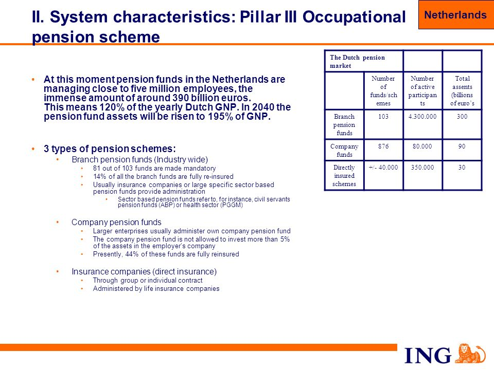 II. System characteristics: Pillar III Occupational pension scheme