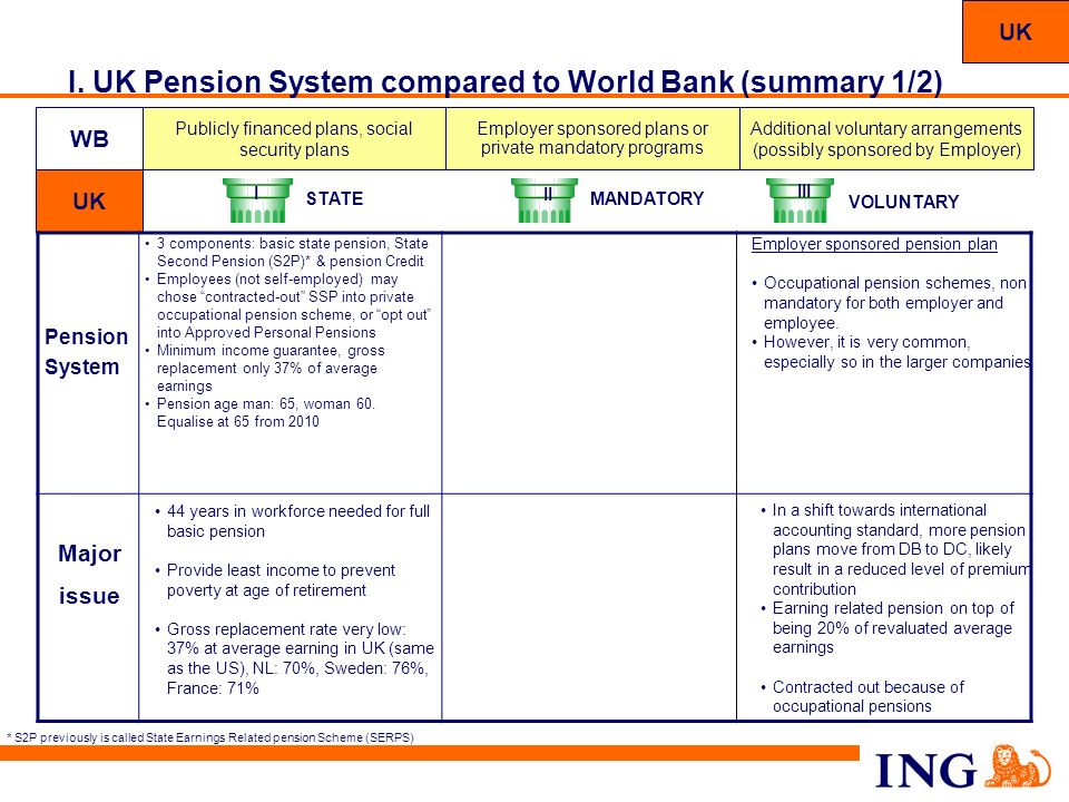 I. UK Pension System compared to World Bank (summary 1/2)