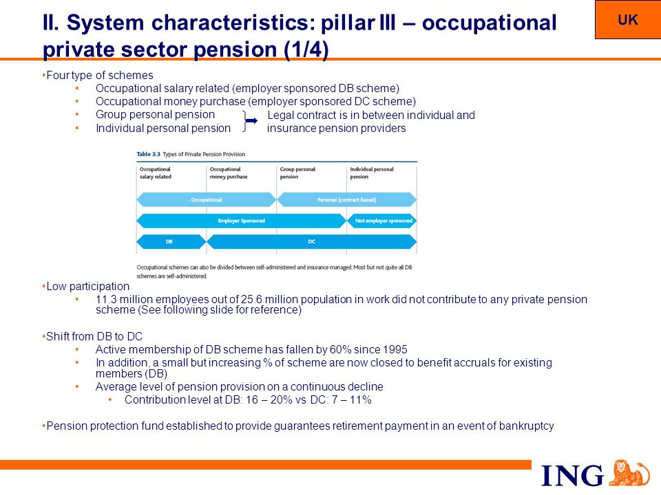 UK II. System characteristics: pillar III – occupational private sector pension (1/4) Four type of schemes.
