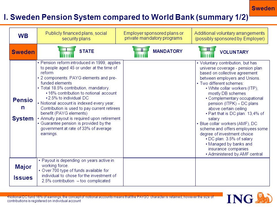 I. Sweden Pension System compared to World Bank (summary 1/2)