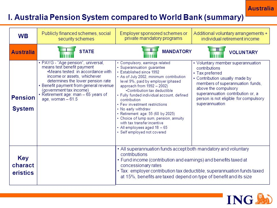 I. Australia Pension System compared to World Bank (summary)