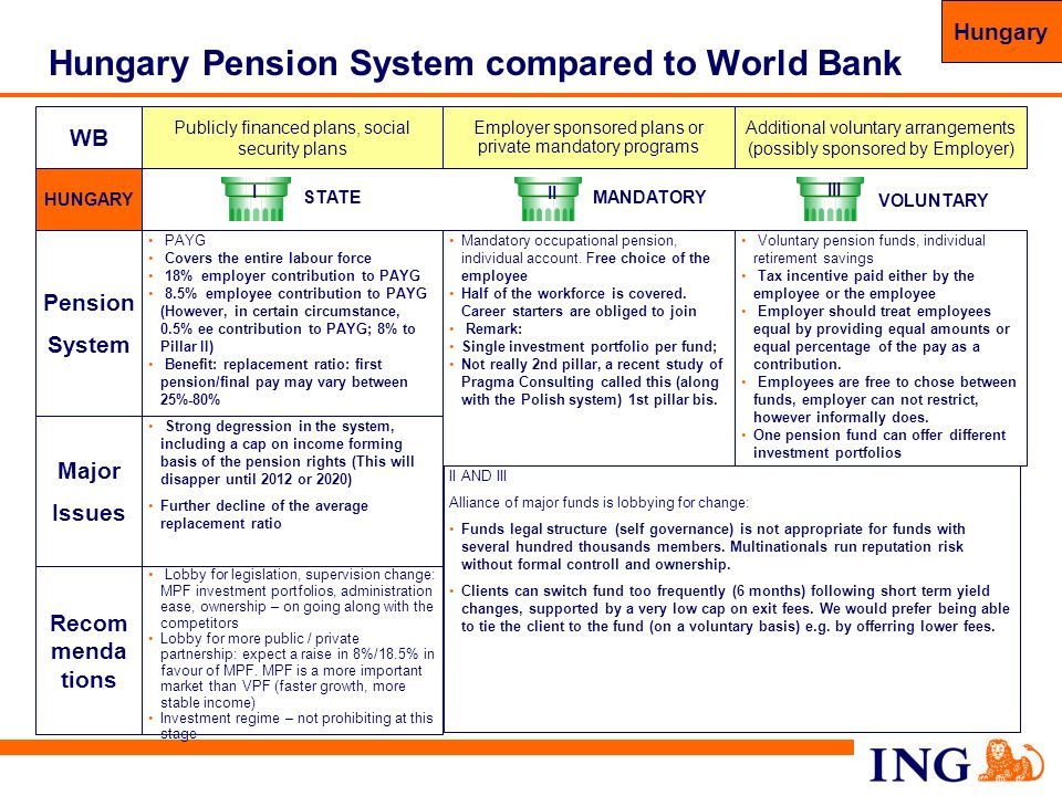 Hungary Pension System compared to World Bank