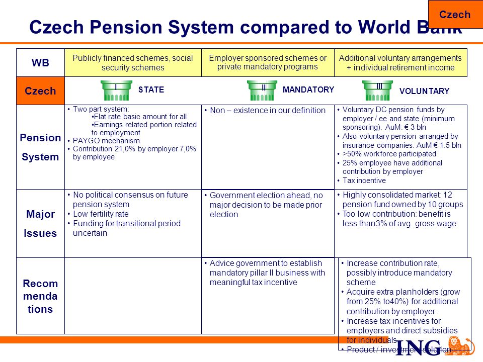 Czech Pension System compared to World Bank